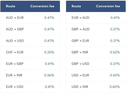 TransferWise conversion fees
